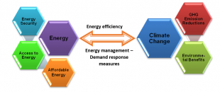 Energy and Climate change interlink