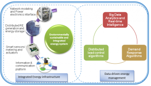Proposed computational platform for Intelligent energy management tool