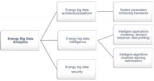 Taxonomy of energy big data analytics
